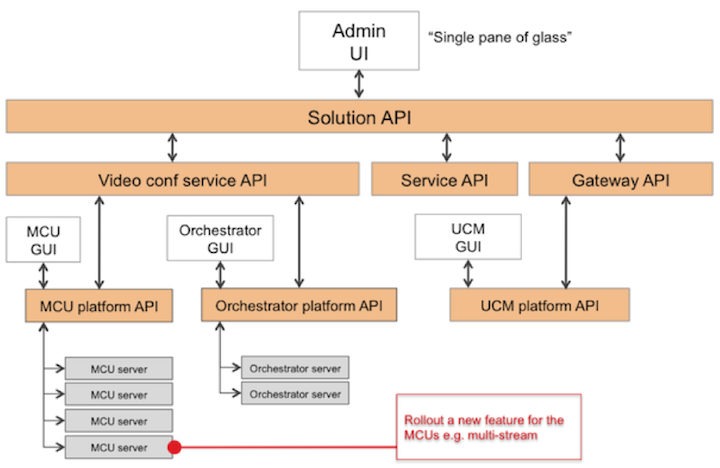 Cisco API mapping